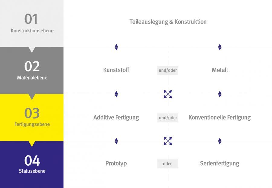 Integrative Produktentwicklung - Grafik zum Prozess