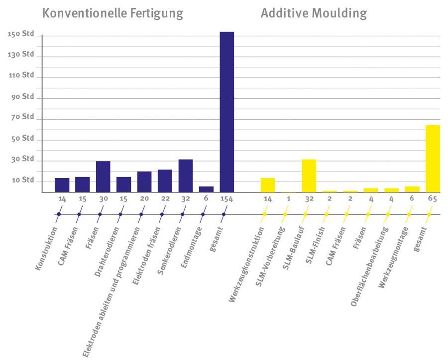 Rapid Tooling - Konventionelle vs. Additive Fertigung
